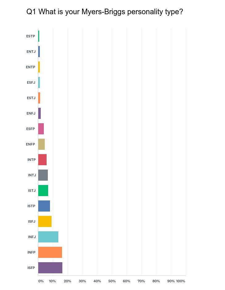 Chart_Q1_autoimmune_personality