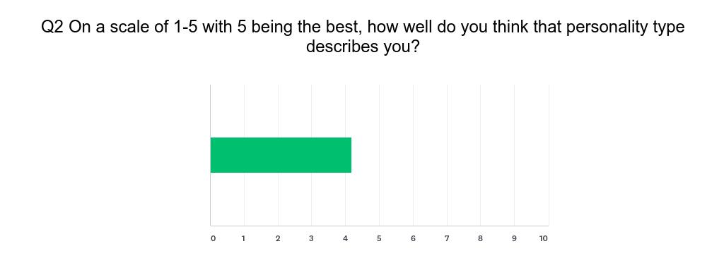 Chart_Q2_autoimmune_personality