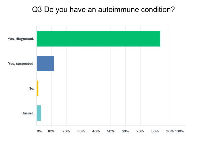 Chart_Q3_autoimmune_personality