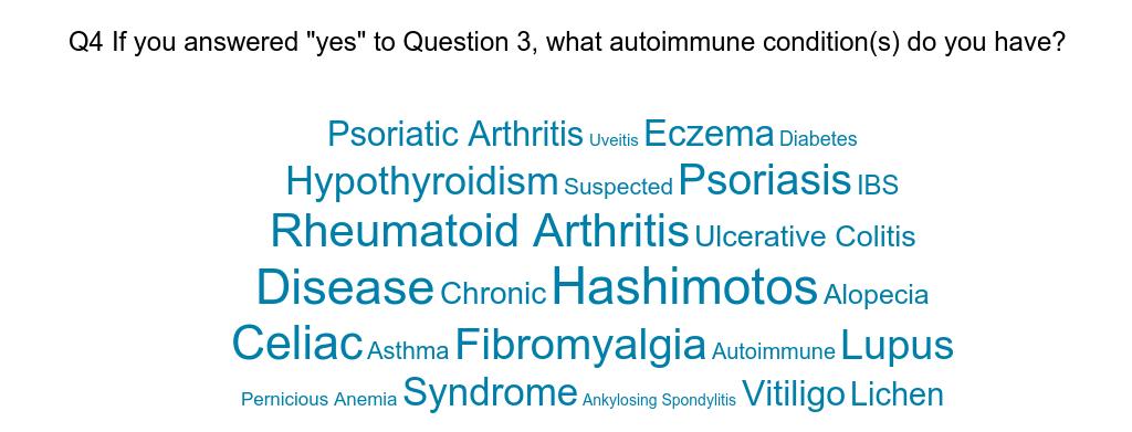 Cloud_Q4_personality_autoimmunity